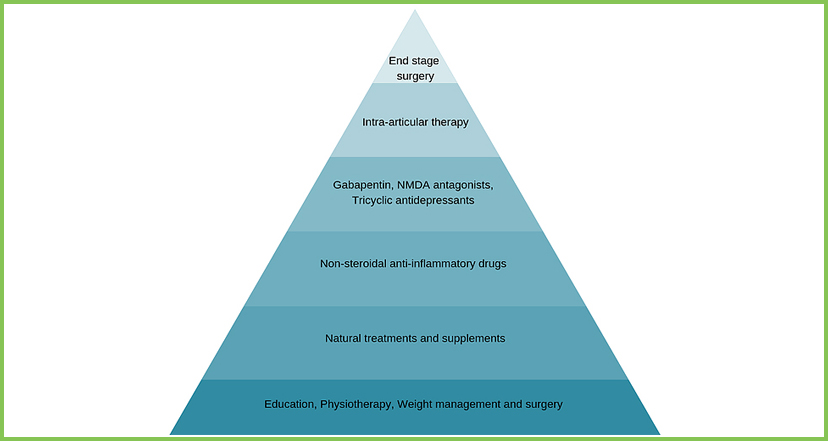 Pain Management Pyramid